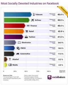 facebook_social_media_marketing_toronto